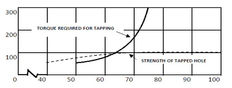 Tapping Torque Vs Thread Strength - Tapmatic Corporation